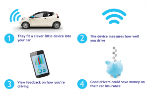 What is Telematics?